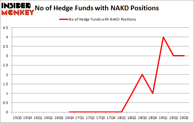 No of Hedge Funds with NAKD Positions