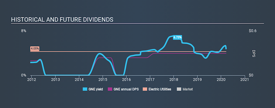 NYSE:GNE Historical Dividend Yield, March 18th 2020
