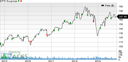 Laboratory Corporation of America Holdings Price and EPS Surprise