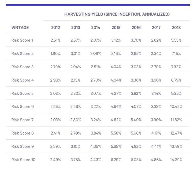 Every portfolio has its own risk score. More stocks means more risk, more return potential, but also more tax-loss harvesting opportunity. (Wealthfront)