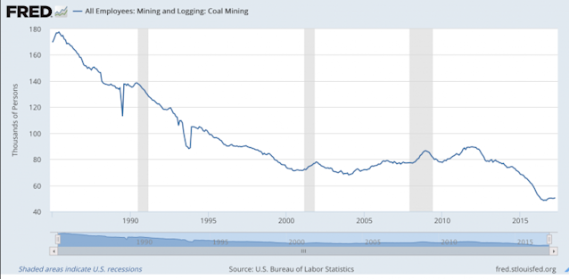 Coal mining has been on the decline. Source: St. Louis Fed
