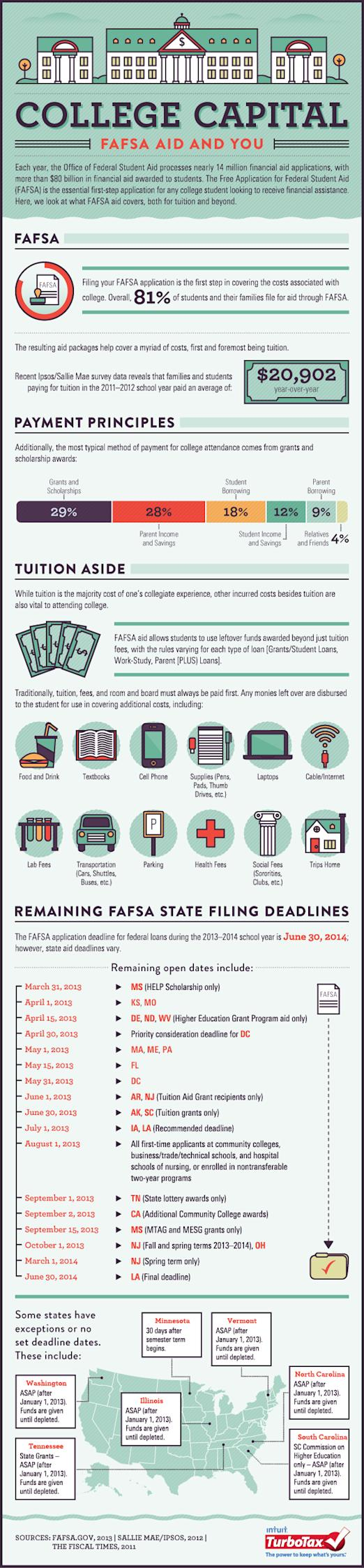 81% of College Students and Their Families Will File For Aid Through FAFSA image TurboTax FAFSAinfographic