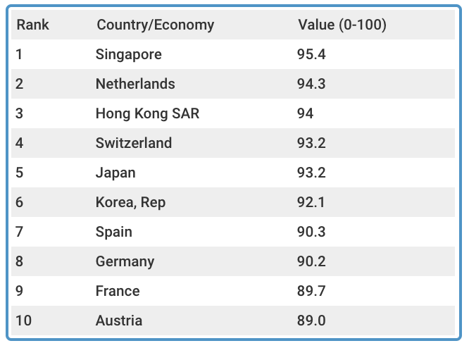 The 10 countries with the best infrastructure in the world. Table: wEF/Yahoo Finance