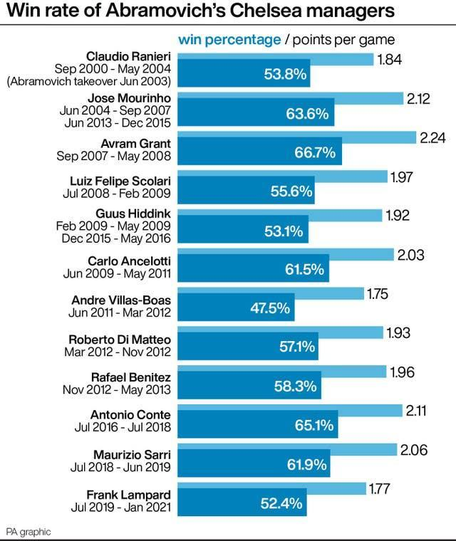 Win rates of Roman Abramovich's Chelsea managers