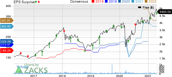NVR, Inc. Price, Consensus and EPS Surprise