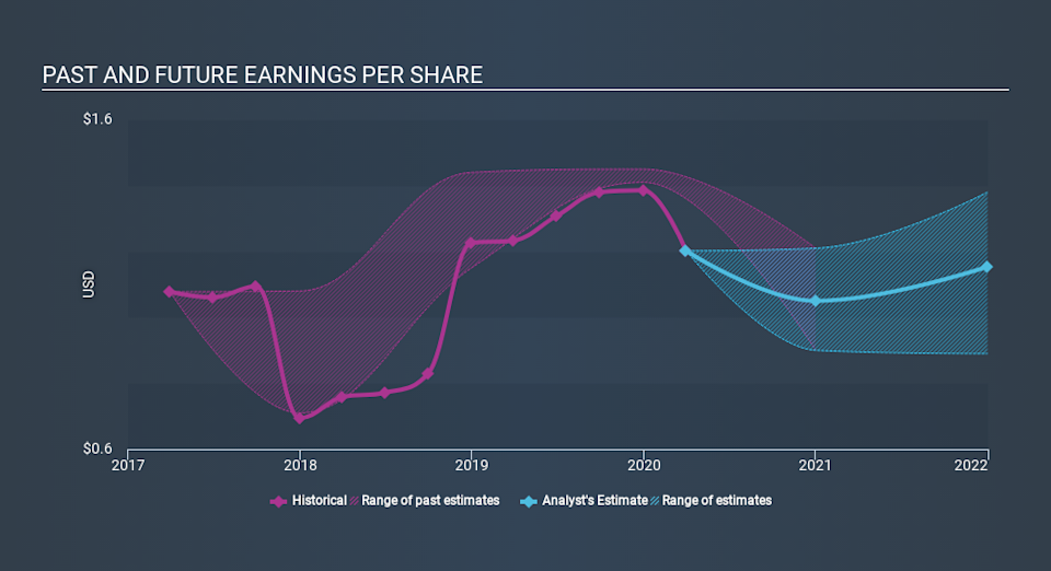 NasdaqGS:ONB Past and Future Earnings May 6th 2020