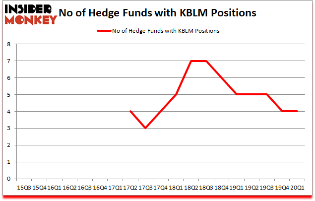 Is KBLM A Good Stock To Buy?