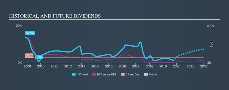 NYSE:NAT Historical Dividend Yield, October 15th 2019