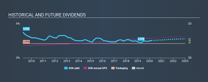 NYSE:SON Historical Dividend Yield, February 20th 2020