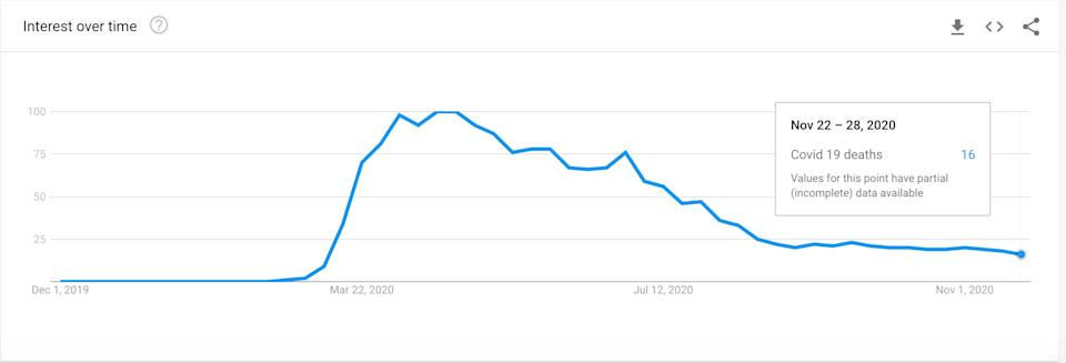 The Google Trends graph shows how searches for UK Covid-19 deaths are approaching record lows, despite escalating death tolls. (Photo: Google Trends )