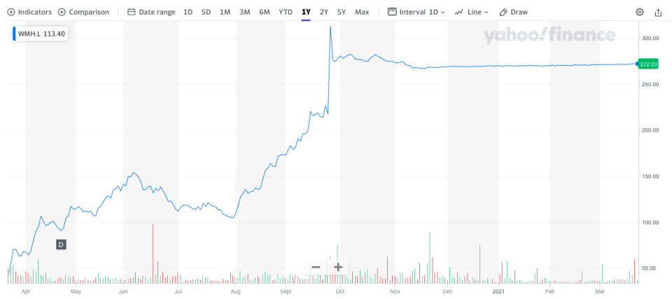 From September onwards, it seems to have been plain sailing for shareholders in William Hill. Chart: Yahoo Finance UK