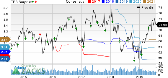 Colgate-Palmolive Company Price, Consensus and EPS Surprise