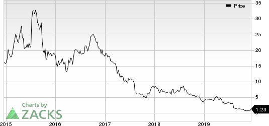 ASSERTIO THERAPEUTICS, INC Price
