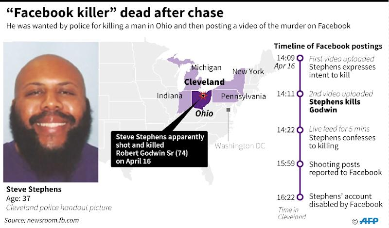 Steve Stephens had been on the run since 74-year-old Robert Godwin Sr was shot dead on Easter Sunday, seemingly at random in broad daylight in Cleveland, Ohio