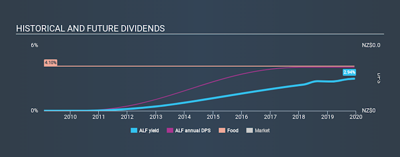 NZSE:ALF Historical Dividend Yield, December 8th 2019