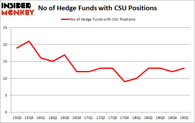 No of Hedge Funds with CSU Positions