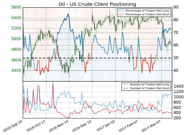 Positioning Shift And Sentiment May Pressure Oil As Supply Swells