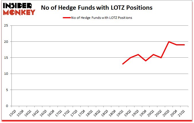 Is LOTZ A Good Stock To Buy?