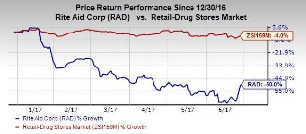 Rite Aid Stock Quote Unique Rite Aid & Fred's Surge On Rumors Of Possible Nod For Merger