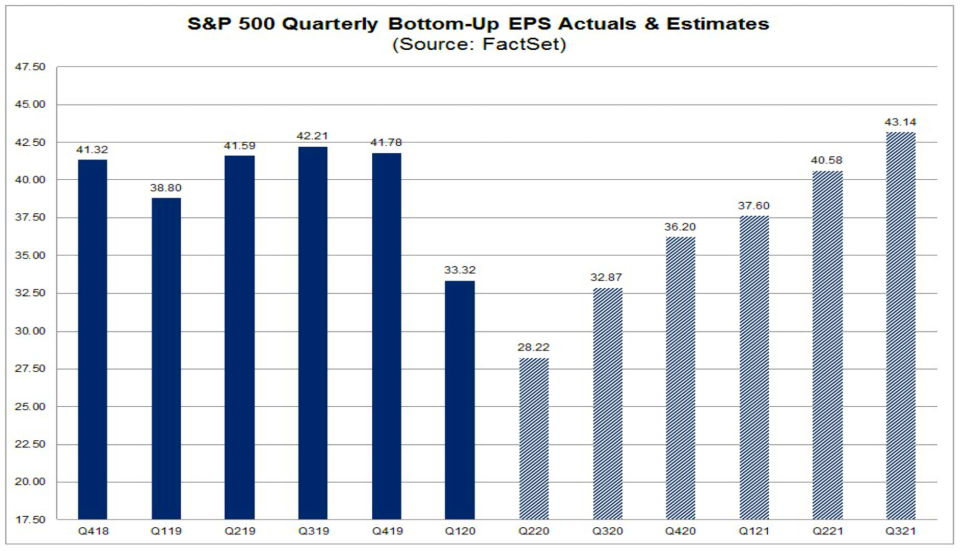 S&P 500 earnings are expected to have inflected. (Factset)