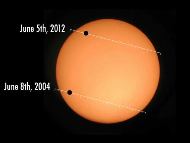 The last Venus transit of the century
