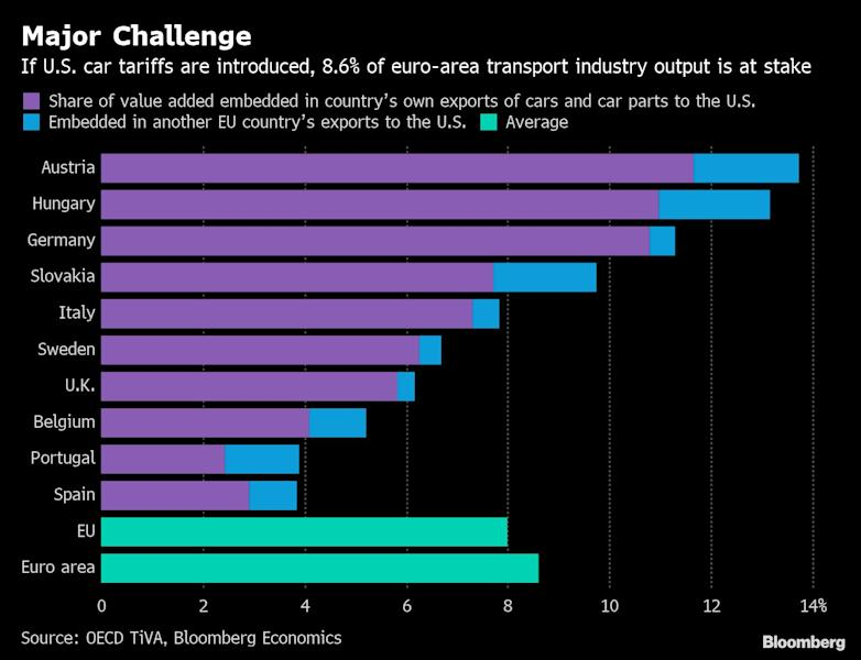 "(Bloomberg) -- Terms of Trade is a daily newsletter that untangles a world embroiled in trade wars. Sign up here. The European Union is legendary for moving slowly -- and that may be just the right pace for confronting President Donald Trump's trade wars.While the daunting threat of U.S. tariffs on Europe's auto industry and other measures is very much alive, one line of thinking in the EU is that Trump will be less trigger-happy the closer he gets to the 2020 election. The logic is that he'd risk a voter backlash if the EU retaliated by targeting U.S. exports, notably farm products.Right now, the awkward EU-U.S. truce is held together by the prospect of a big trade accord. To preserve the status quo, the proposal would slow-walk the negotiations, pushing them deeper into the campaign on the expectation that the Trump administration will be too focused on his re-election to escalate tensions with Europe, two European government officials said.To convey the impression that talks are moving forward, the EU would make limited concessions on peripheral issues such as aligning regulatory standards, according to the officials, who asked not to be identified because the discussions aren't public. The bigger goal is a reset of trans-Atlantic relations after the election -- effectively a high-stakes diplomatic bet that Trump loses.To be sure, the strategy carries an element of risk as Trump could always defy expectations and turn up the heat on the EU just as the election nears, unleashing more protectionist measures in a bid to play to his core voters.The proposal, which is among a range of options floating around Europe and isn't official EU policy, coincides with a delicate transition at the EU's power center.Incoming European Commission President Ursula von der Leyen, an ally of German Chancellor Angela Merkel, is signaling she won't back off the EU's forceful strategy of defending its commercial interests and upholding the global trading order.Von der Leyen's plan is ""to convince our friends from the U.S. that it's better to find a good compromise and work together,"" she said in an interview on July 16.Tariff ToolboxThe U.S., which has shown a willingness to use a variety of mechanisms in an attempt to reduce its trade deficit, has already hit the EU with tariffs on steel and aluminum exports. The punitive measures were based on an obscure Cold War-era law that gives the president latitude to impose levies on grounds of national security, a justification rejected by the EU.The EU retaliated with tariffs on about 2.8 billion euros ($3.1 billion) of politically sensitive U.S. goods from motorcycles to bourbon.That barely scratches the surface of what the conflict could escalate into.Trump has until November to decide whether to impose duties of as much as 25% on $350 billion in cars and car parts brought into the U.S. each year, outstripping U.S. tariffs he imposed on $250 billion worth of Chinese imports. The EU has earmarked 20 billion euros ($22 billion) of U.S. products to retaliate against.The U.S. has readied a separate list of tariffs on $25 billion of EU goods, of which it expects to hit $11 billion in retaliation for illegal subsidies the bloc provided to Toulouse, France-based Airbus SE. The Trump administration is waiting for the World Trade Organization to rule as early as this summer on the amount of damages. The EU has a similar case pending against Boeing Co. and has readied retaliatory tariffs.U.S. Trade Representative Robert Lighthizer has indicated that Washington could impose retaliatory tariffs or other trade limits on France or any other country that taxes digital revenues of large companies, which would hit tech giants from Facebook Inc. to Alphabet Inc.'s Google.Agriculture DisputeSome European officials view the U.S. tariff threats as an effort to force EU countries to include agriculture in the trade negotiations, which began after Trump and European Commission President Jean-Claude Juncker met at the White House last year.The EU plan hinges on the extent to which Trump perceives that he needs to keep core voters in U.S. farm states happy, just as they feel the brunt of the trade conflict. China's retaliatory tariffs on U.S. farm goods have dented agriculture incomes and disrupted global trade flows, pushing American farmer sentiment to the lowest levels of his presidency.As long as the trade war with China continues, the thinking is that Trump won't initiate a new front with Europe because the damage would be too severe for the U.S. economy and regional farmers, according to the officials.In Washington, the two sides agreed to ""work together toward zero tariffs, zero non-tariff barriers, and zero subsidies on non-auto industrial goods,"" then disagreed in public about what was said.EU Trade Commissioner Cecilia Malmstrom said after the meeting last July that she was in the room and the outcome, ""without doubt,"" was ""that agriculture would not be in.""U.S. Ambassador to the EU Gordon Sondland has said the EU ""misrepresented"" the discussion. Juncker explicitly said agriculture would be included in the negotiations but that it would be left out of the public statement after the talks to provide the EU political cover, Sondland said.(Updates with risk to the strategy in the fifth paragraph.)To contact the reporters on this story: Richard Bravo in Brussels at rbravo5@bloomberg.net;Birgit Jennen in Berlin at bjennen1@bloomberg.netTo contact the editors responsible for this story: Ben Sills at bsills@bloomberg.net, Tony CzuczkaFor more articles like this, please visit us at bloomberg.com©2019 Bloomberg L.P."