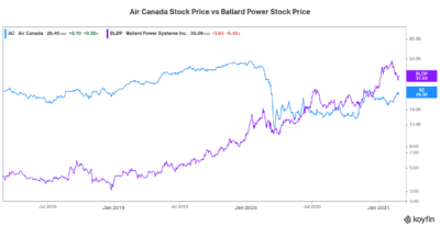 Air Canada stock price vs fuel cell stock Ballard Power stock price