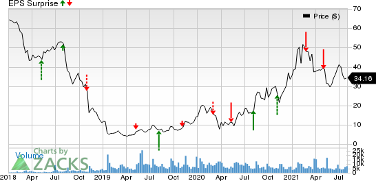 Maxar Technologies Inc. Price and EPS Surprise