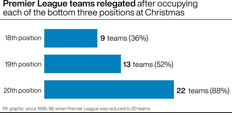 Premier League teams relegated after occupying each of the bottom three positions at Christmas