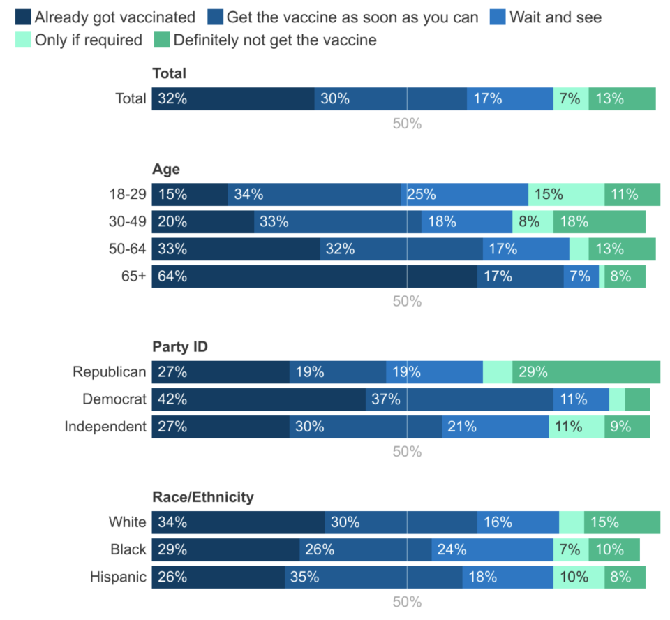 13% of Americans said they will not get the vaccine. (Chart: KFF)