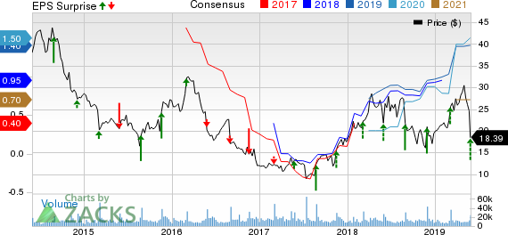 Abercrombie & Fitch Company Price, Consensus and EPS Surprise