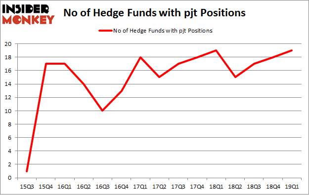 No of Hedge Funds with PJT Positions
