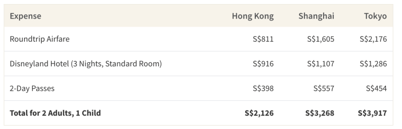This table shows the average cost of a 4 day, 3 night stay for a family of 3 across different Disneylands in Asia