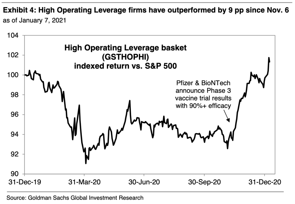 Companies with strong operating leverage have been beating the market over the last two months. (Source: Goldman Sachs)