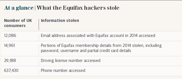 At a glance | What the Equifax hackers stole