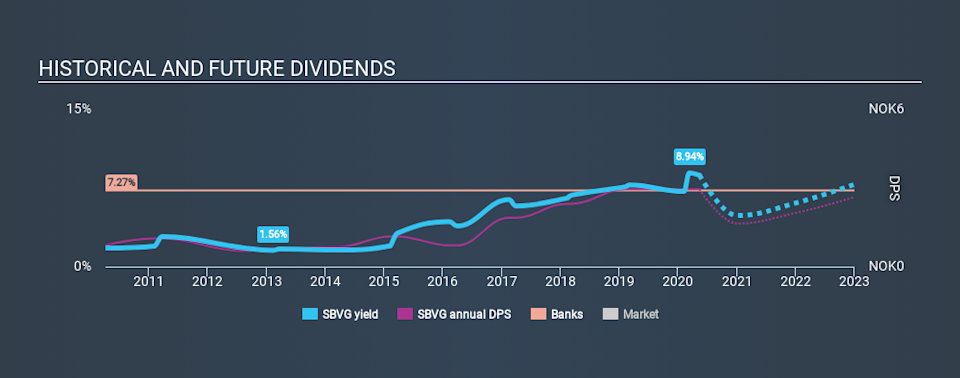 OB:SBVG Historical Dividend Yield May 14th 2020