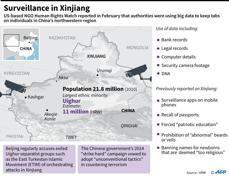 Factfile on surveillance conducted in Xinjiang by Chinese authorities, according to Human Rights Watch