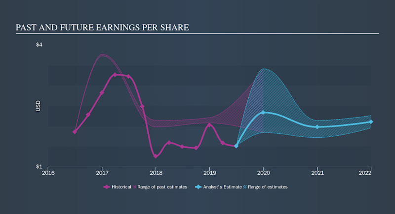 NYSE:WELL Past and Future Earnings, October 15th 2019