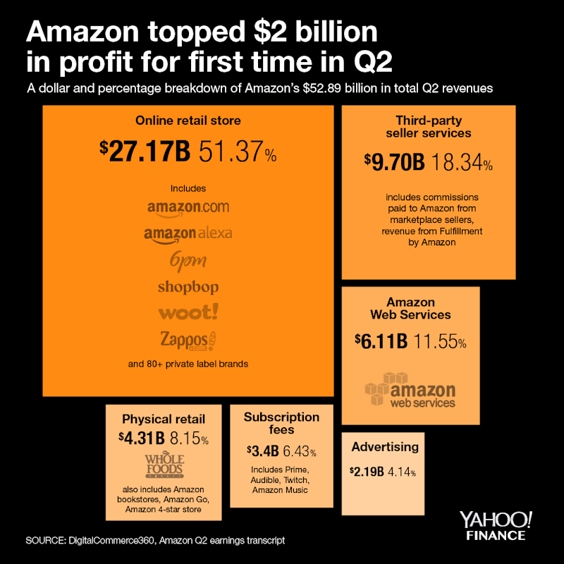 Amazon beats Q3 earnings estimates, misses on revenue
