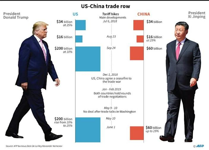 Main developments on the US-China trade row with tariff hikes. US President Donald Trump and China's Xi Jinping are to hold a meeting on the sidelines of the G20. (AFP Photo/Gal ROMA)