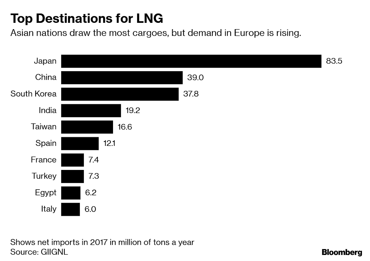 Commodity Traders Turn to LNG as Big Oil Profits Prove