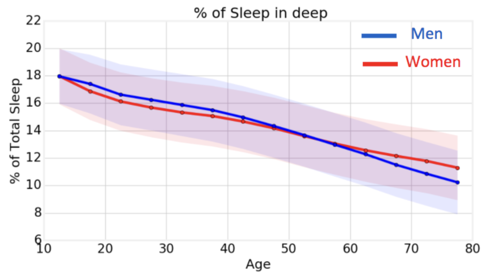 We get less and less of the good sleep as we age.