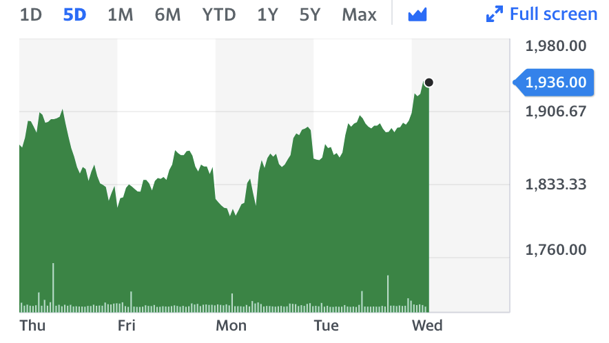 Aston Martin stock headed higher in early trade in London, following promising H1 results. Chart: Yahoo Finance UK
