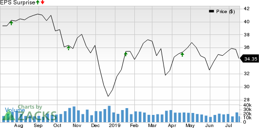 Citizens Financial Group, Inc. Price and EPS Surprise