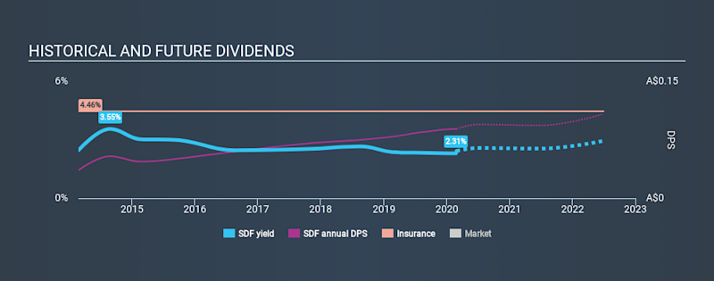ASX:SDF Historical Dividend Yield, February 27th 2020