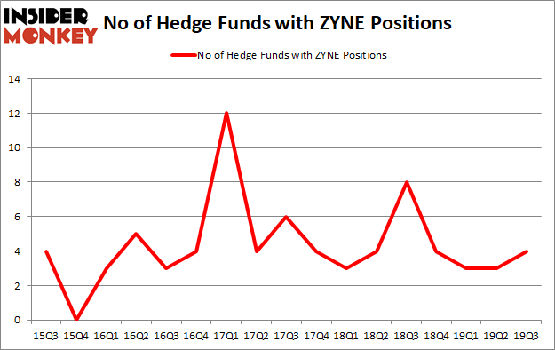 Is ZYNE A Good Stock To Buy?