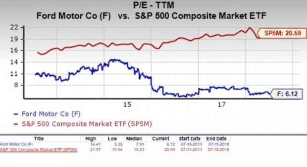 Let's see if Ford Motor Company (F) stock is a good choice for value-oriented investors right now, or if investors subscribing to this methodology should look elsewhere for top picks.
