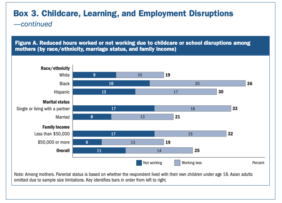 The Fed's Economic Well-Being of U.S. Households in 2020 report, released May 17, noted that Black, Hispanic, and single mothers were particularly held back from fully returning to work due to childcare or school disruptions. Source: Federal Reserve