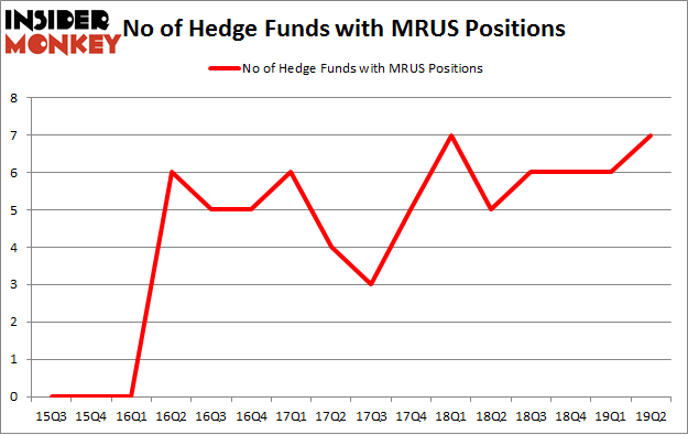 No of Hedge Funds with MRUS Positions