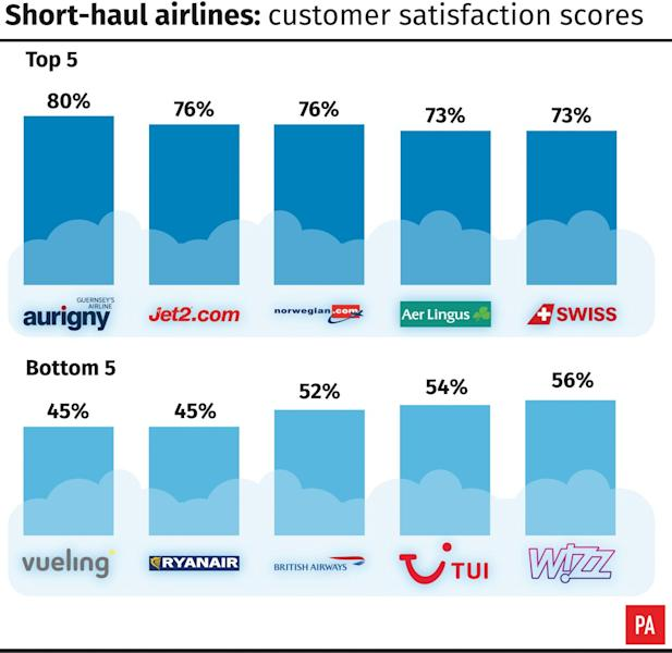 British Airways has slumped to third from bottom in an annual survey of short-haul airlines.
